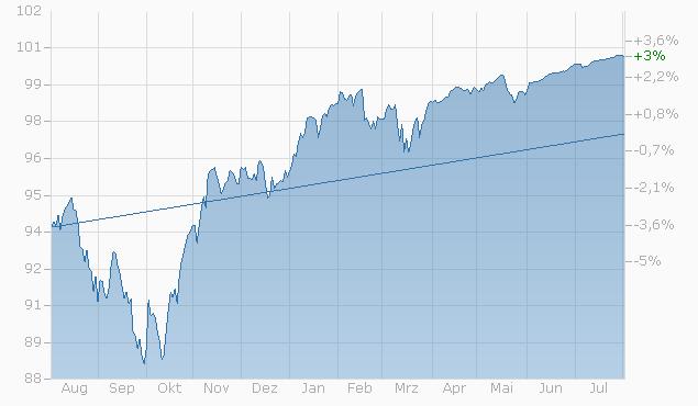 Barrier Reverse Convertible auf EURO STOXX 50 PR Index / S&P 500 Index / SMI Index von RAI bis 14.11.2023 Chart