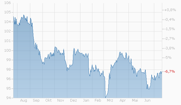 Barrier Reverse Convertible auf Nestlé / Novartis / Roche GS von UBS bis 22.05.2023 Chart