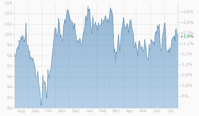 Tracker-Zertifikat auf GKB Global Dividend Selects ESG Portfolio von UBS bis 19.05.2031 Chart