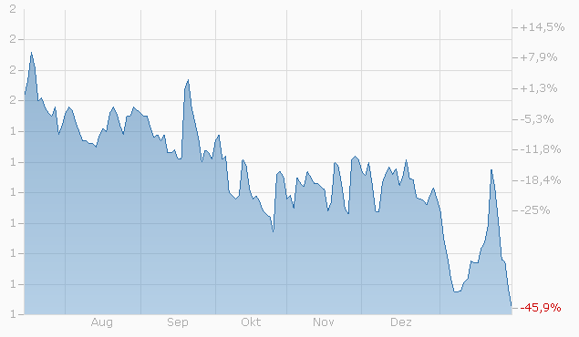 Mini-Future auf Deutsche Bank AG von Bank Julius Bär Chart