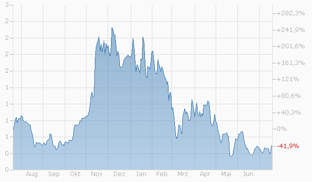 Warrant auf Compagnie Financière Richemont SA von Bank Julius Bär bis 16.12.2022 Chart