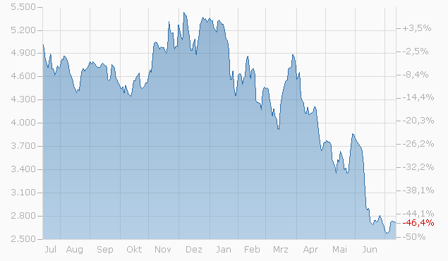 Bonus-Zertifikat auf Intel Corp. / Nvidia Corp. / Samsung Electronics GDR von Credit Suisse bis 19.06.2023 Chart