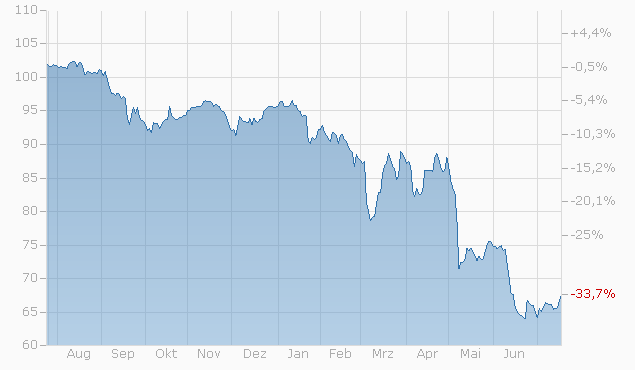 Barrier Reverse Convertible auf Geberit / LafargeHolcim / Sika von Credit Suisse bis 21.10.2022 Chart
