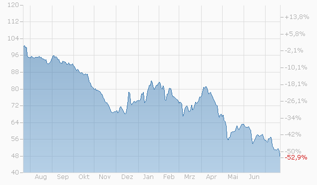 Barrier Reverse Convertible auf Idorsia AG / Lonza Group N / Novartis AG / Roche AG von UBS bis 02.12.2022 Chart