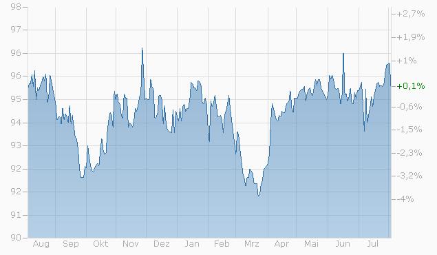 Barrier Reverse Convertible auf Nestlé / Novartis / Roche GS von UBS bis 24.05.2024 Chart