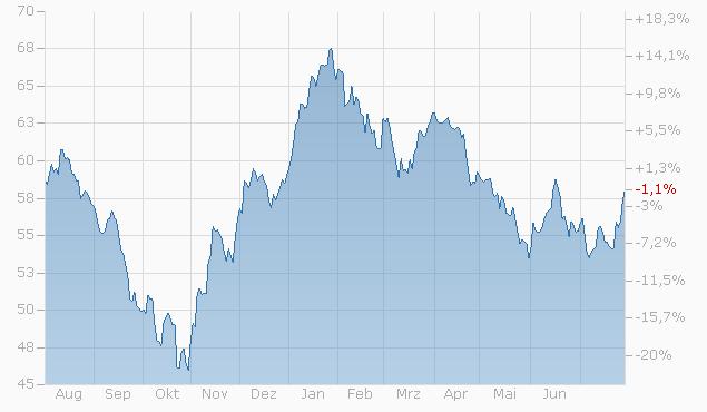 Tracker-Zertifikat auf Covenant Capital SAAP Index von Bank Vontobel Chart