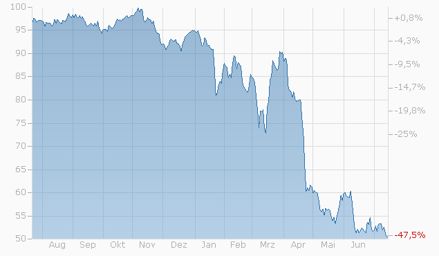 Barrier Reverse Convertible auf Nike Inc. / Salesforce.com Inc. / Walt Disney Co. von Bank Vontobel bis 15.07.2022 Chart