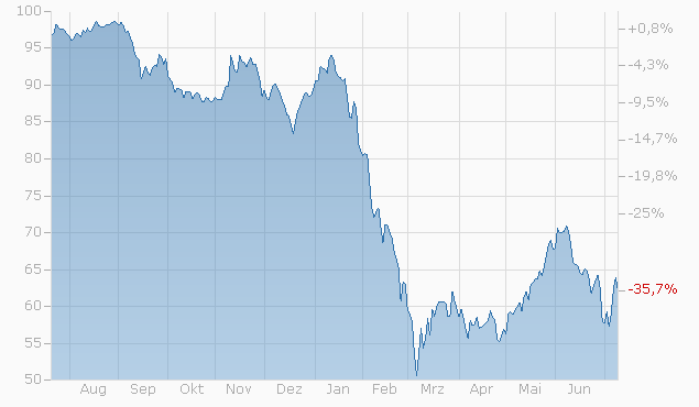 Barrier Reverse Convertible auf Air Liquide S.A. / Alstom S.A. / Siemens AG von Bank Vontobel bis 09.01.2023 Chart