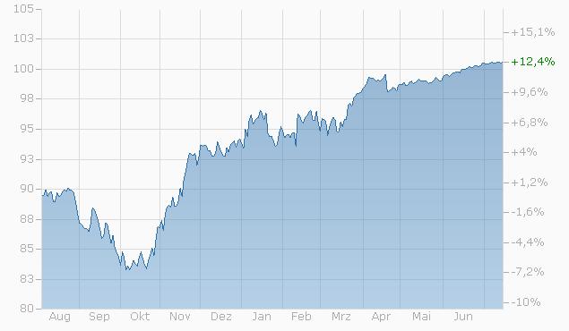 Barrier Reverse Convertible auf Mondelez International / Nestlé / Unilever von Bank Vontobel bis 17.07.2023 Chart