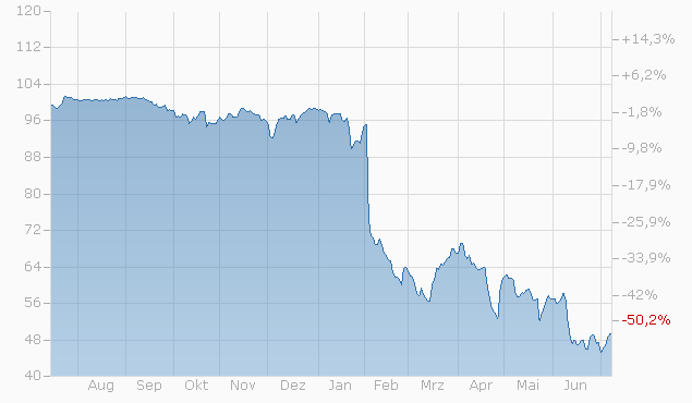 Barrier Reverse Convertible auf Facebook Inc. von Bank Julius Bär bis 08.07.2022 Chart