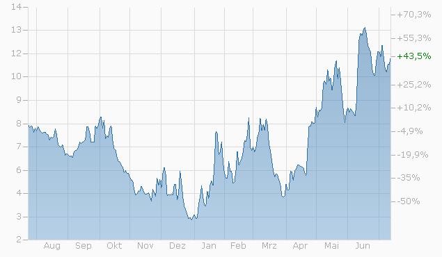 Mini-Future auf S&P 500 Index von BNPP Chart