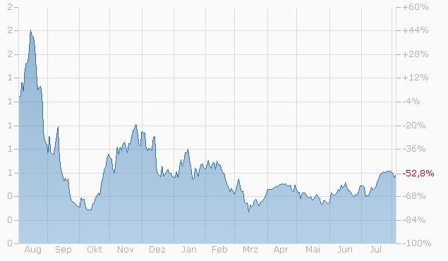 Constant Leverage Zertifikat auf Dow Jones Industrial Average Index von BNPP Chart