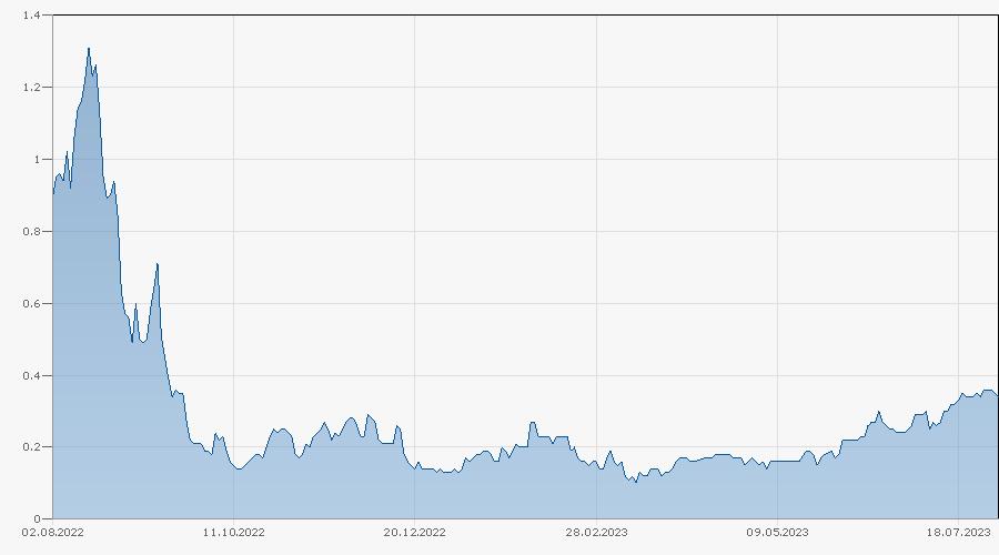 Constant Leverage Zertifikat auf S&P 500 Index von BNPP Chart