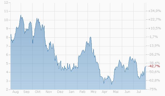 Mini-Future auf Silver von UBS Chart