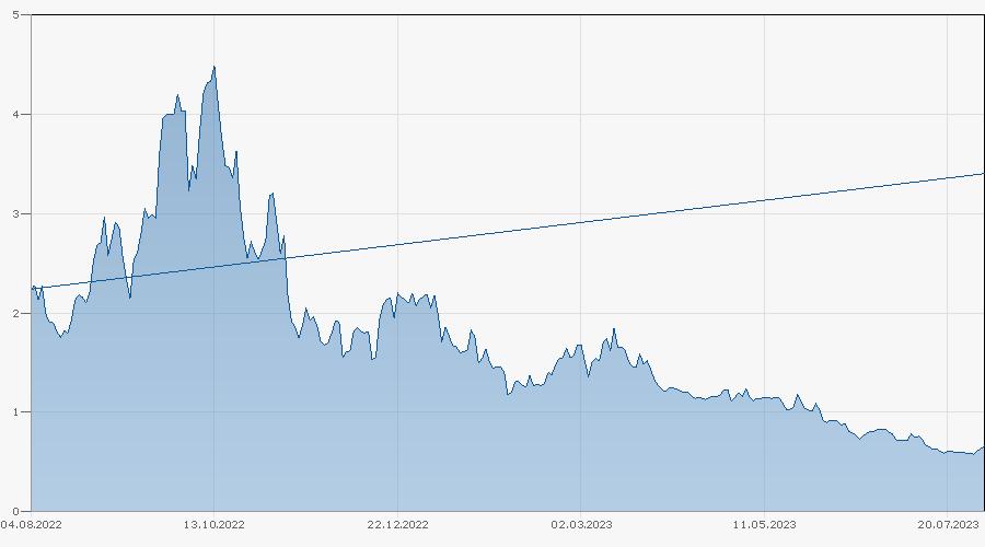 Constant Leverage Zertifikat auf S&P 500 Index von UBS Chart