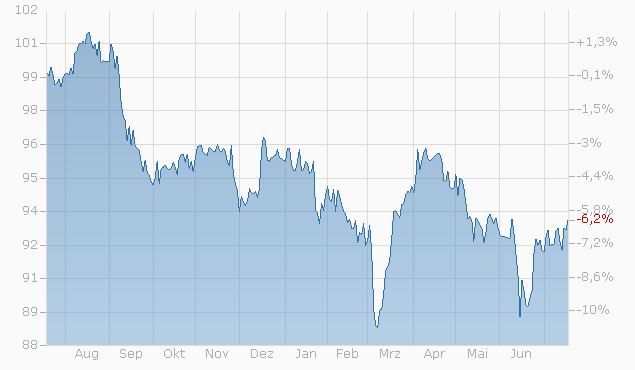 Barrier Reverse Convertible auf Nestlé / Novartis / Roche GS von UBS bis 01.07.2024 Chart