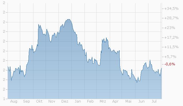 Mini-Future auf Temenos AG von Bank Julius Bär Chart