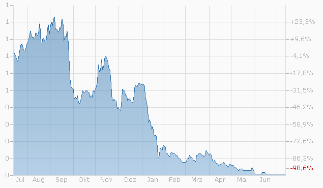 Warrant auf SMI Mid PR Index von Bank Julius Bär bis 16.12.2022 Chart