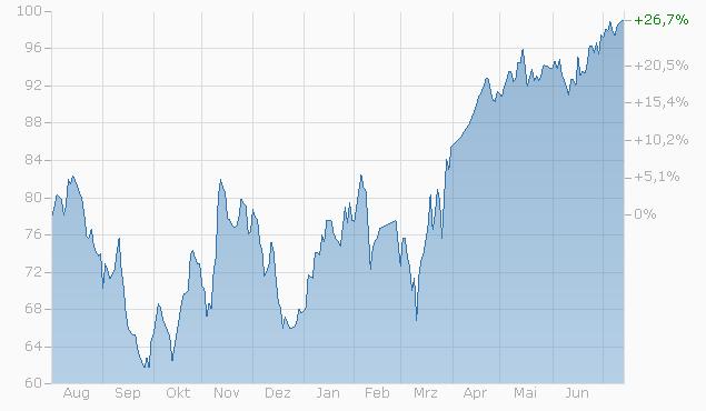 Barrier Reverse Convertible auf Givaudan / Lonza Group N / Sika AG von UBS bis 14.07.2023 Chart