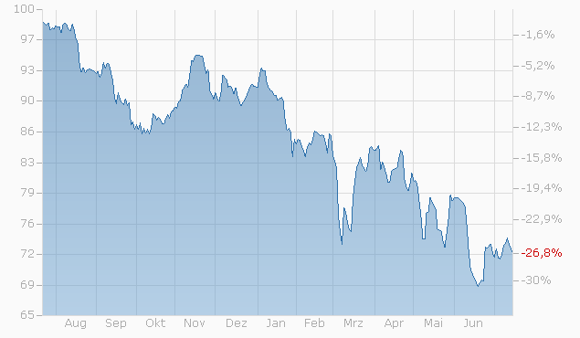 Barrier Reverse Convertible auf Givaudan / Nestlé S.A. / SGS S.A. Ltd. / Swatch Group I von UBS bis 14.07.2023 Chart