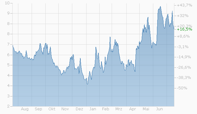 Knock-Out Warrant auf Dow Jones Industrial Average Index von UBS Chart