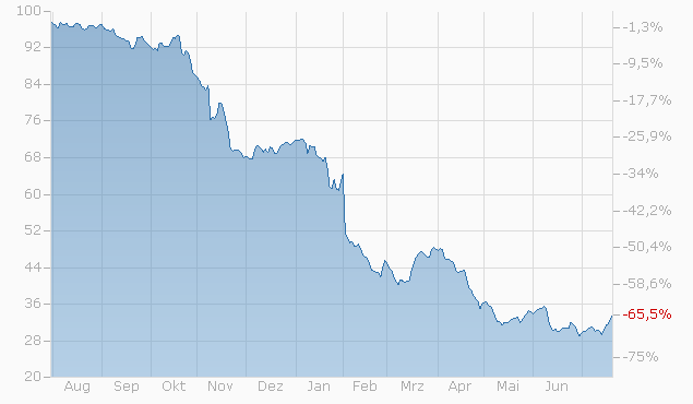 Barrier Reverse Convertible auf American Express Co. / MasterCard Inc. / PayPal Holdings Inc. / Visa Inc. von LEON bis 23.01.2023 Chart