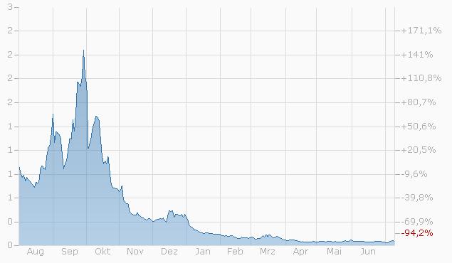 Constant Leverage Zertifikat auf CAC 40 PR Index von Société Générale Chart