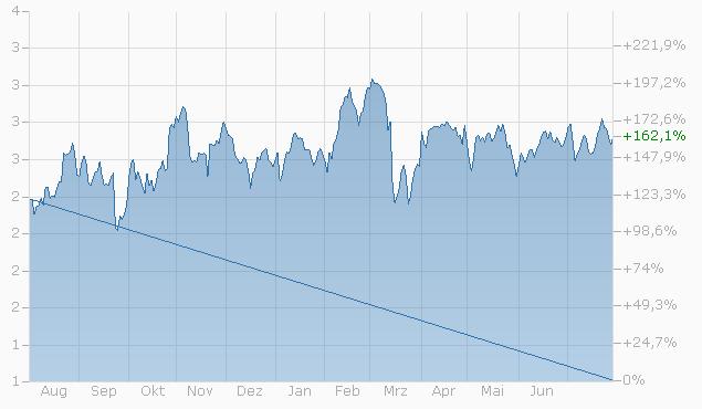 Mini-Future auf Royal Dutch Shell Plc. (AMS) von UBS Chart