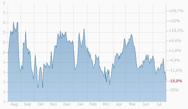 Mini-Future auf RWE AG von Bank Julius Bär Chart