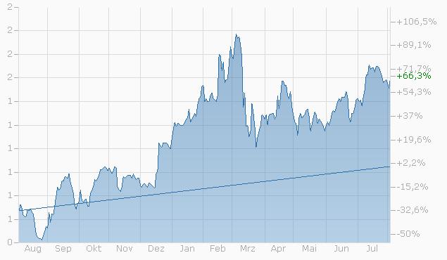 Knock-Out Warrant auf Commerzbank AG von Bank Vontobel Chart