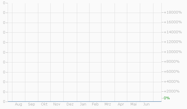 Constant Leverage Zertifikat auf WTI Light Sweet Crude Oil Future MAR 17 von Bank Vontobel Chart