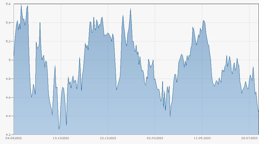 Knock-Out Warrant auf RWE AG von Bank Vontobel Chart
