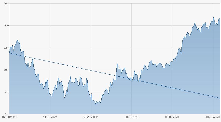 Knock-Out Warrant auf Nasdaq 100 Index von Bank Vontobel Chart