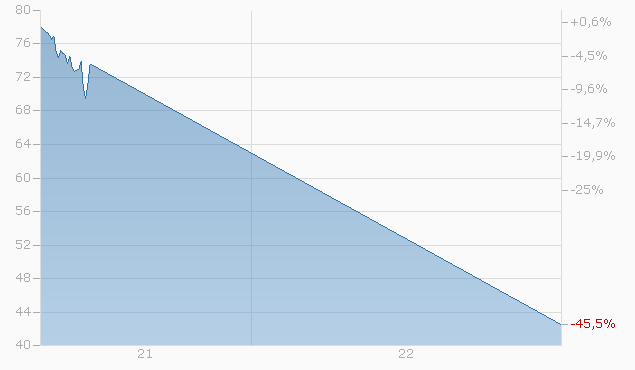 Express-Zertifikat auf Casino Guichard-Perrachon S.A. von EFG Financial Products bis 27.04.2026 Chart