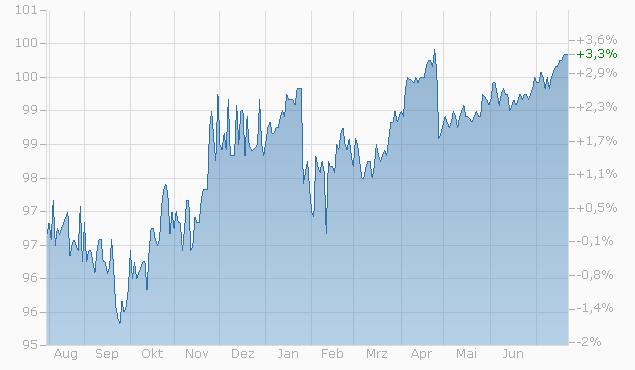 Barrier Reverse Convertible auf Nestlé / Novartis / Roche GS von Bank Vontobel bis 23.10.2023 Chart