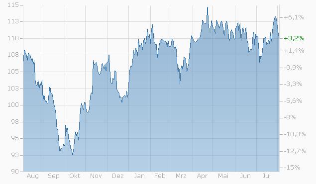 Tracker-Zertifikat auf Vontobel Swiss ESG Research Index von Bank Vontobel Chart