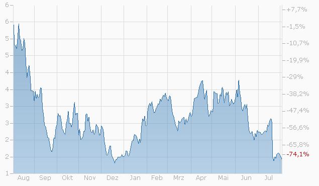 Constant Leverage Zertifikat auf Lonza Group N von Bank Vontobel Chart