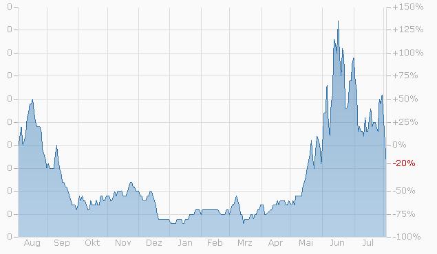 Constant Leverage Zertifikat auf Nikkei 225 Index von Bank Vontobel Chart