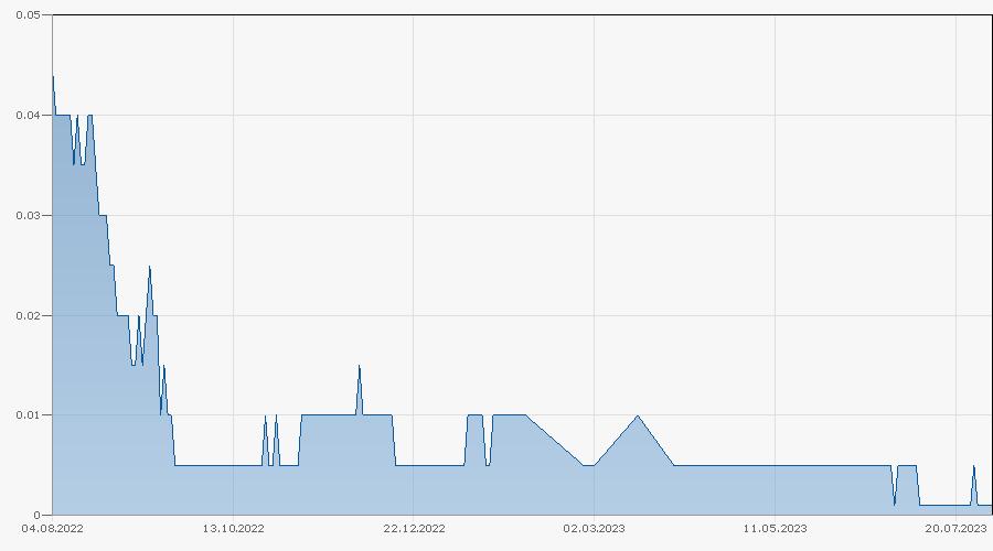 Constant Leverage Zertifikat auf Swiss Stocks Basket von Bank Vontobel Chart