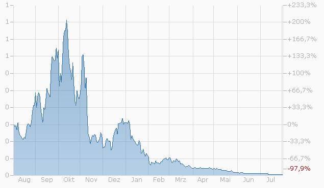 Constant Leverage Zertifikat auf Nasdaq 100 Index von Bank Vontobel Chart