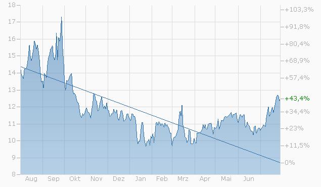 Constant Leverage Zertifikat auf COBA Faktor 10x Long EUR/CHF 2 Index von Bank Vontobel Chart