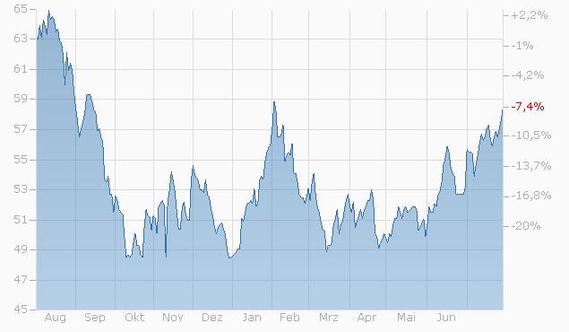 Tracker-Zertifikat auf Electric Vehicle Basket von Bank Vontobel bis 07.02.2024 Chart