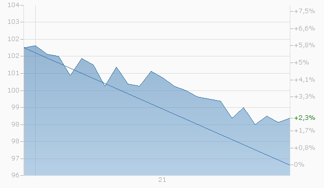 Barrier Reverse Convertible auf Deutsche Wohnen AG / Vonovia AG von Bank Vontobel bis 13.02.2023 Chart