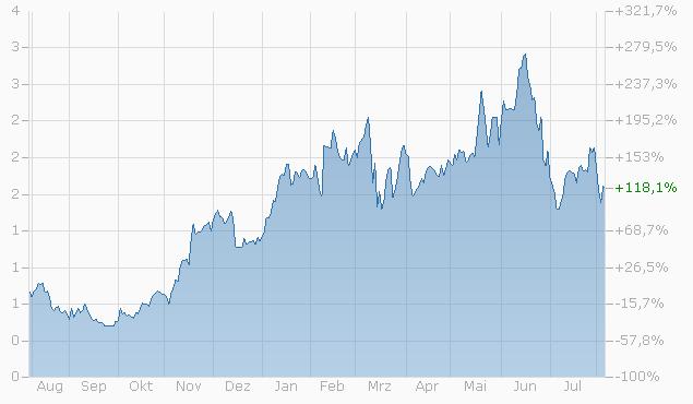Constant Leverage Zertifikat auf Siemens AG von Bank Vontobel Chart