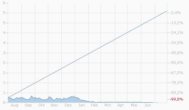 Constant Leverage Zertifikat auf Airgas Inc. von Bank Vontobel Chart
