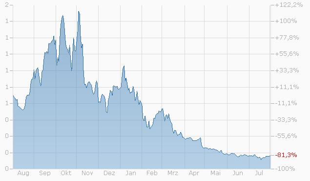 Constant Leverage Zertifikat auf Microsoft Corp. von Bank Vontobel Chart