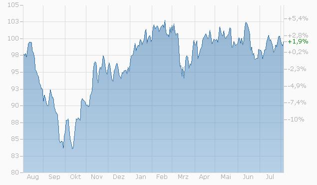 Tracker-Zertifikat auf Aktien Swiss Small Caps ESG Basket von Zürcher Kantonalbank Chart