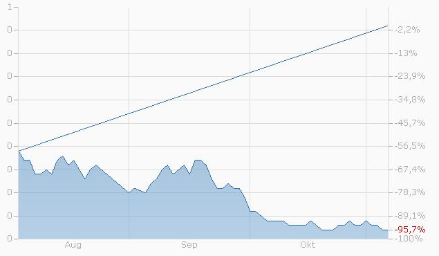 Constant Leverage Zertifikat auf Tesla Inc. von UBS Chart
