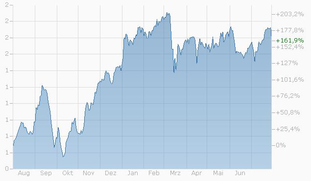 Knock-Out Warrant auf Swiss RE AG von Bank Vontobel Chart