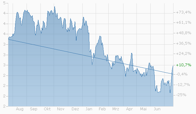 Mini-Future auf Goldman Sachs Group Inc. von Bank Vontobel Chart